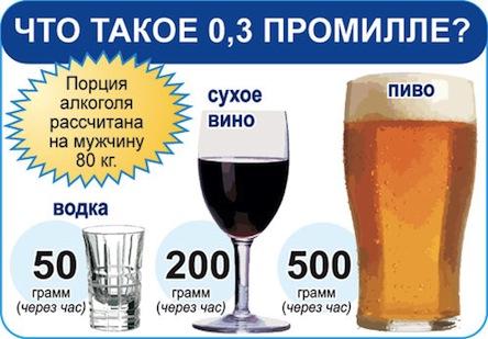 Допустимая норма алкоголя для водителей