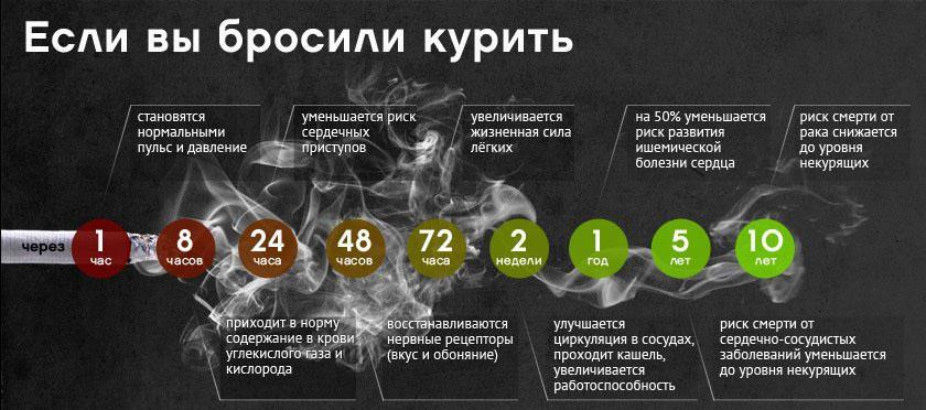 Что происходит с организмом после отказа от курения